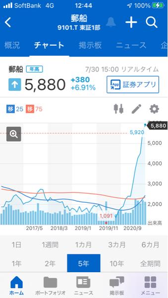 998407 - 日経平均株価 9101 日本郵船の2年前からの チャートは、綺麗な右肩上がり なので、良さそうです。