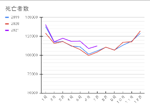 998407 - 日経平均株価 昨日人口動態統計でたけど、死者が激増してるの絶対ワクチンのせいだろ?
