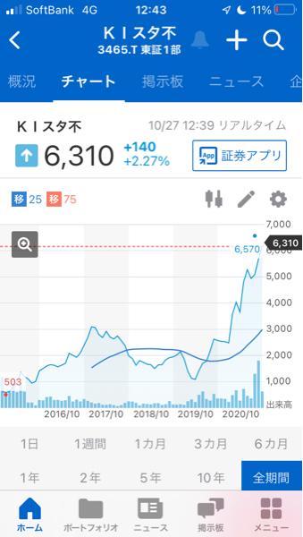 998407 - 日経平均株価 3465 ケイアイスターの2019年からの チャートは右肩上がりなので良さそう です。