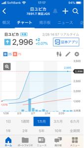 7891 - 日本ユピカ(株) どの会社もTOBをすれば 株価は固定になるな。
