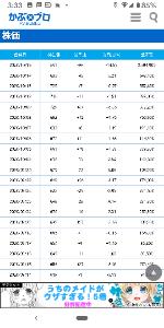 3935 - (株)エディア 今日の株価は?