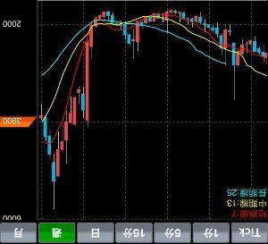 3935 - (株)エディア 週足チャート逆さにして見ると2000円割れの可能性高いやろ