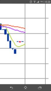 2145 - データリンクス(株) 確かに、チャートが眠そうな顔してる。