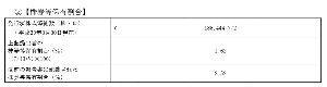 8253 - (株)クレディセゾン みずほ銀行が更に持ち株を減らしたみたいだね 2.52%→1.62%
