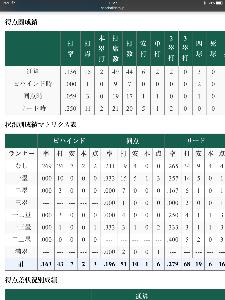 2018年5月22日(火) ロッテ vs 日本ハム 10回戦 今日の試合は見ていてマルちゃんがとても可哀想だった(T ^ T) 明日から連勝お願いしますよ、、 あ