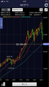 1552 - 国際のETF VIX短期先物指数 22100ドル程度がこのラインだから、 大引けでこの価格帯ならば強烈下ひげ悲観状況織り込だと言える。