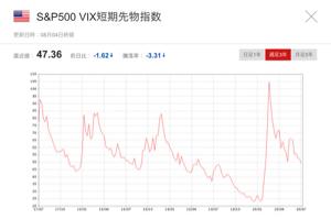 1552 - 国際のETF VIX短期先物指数 47.36 騰落率-3.31 なんですが、  米国10年債0.512って・・😬