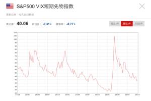 1552 - 国際のETF VIX短期先物指数 おつかれさまでした😁 なんとか40台キープ 週末まで続くか🤔 S&P500 VIX短期先物指
