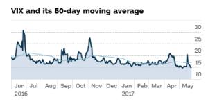 1552 - 国際のETF VIX短期先物指数 凪ぎでもVIXはそれなりに波打つもの。50MAを下回る静けさ。例え、経済を何も考えない投資家でも&l