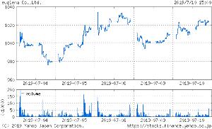 投資と投機 > > 東証1部  2931  食料品  ユーグレナ