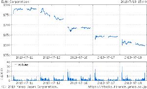 投資と投機  > > 東証1部  6099  サービス業  エラン