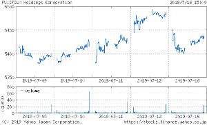 投資と投機 > > > > > > > 東証1部  4901  化学