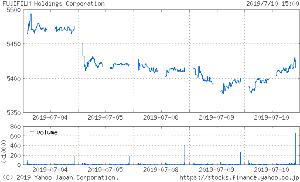 投資と投機 > > > > > > 東証1部  4901  化学 富士フイル