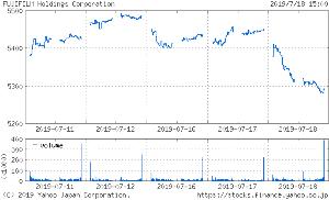 投資と投機 > >  > 東証1部  4901  化学 富士フイルムホールディングス(株)