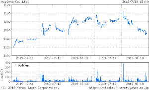 投資と投機 > > > > 東証1部  2931  食料品  ユーグレナ