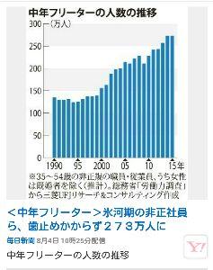 1億総活躍社会の真の目的 日本国民の雇用が高ければ 社会保障費は減ります