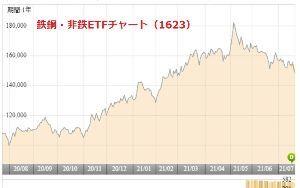 5563 - 新日本電工(株) 東京製鉄(5423)は今期経常を83%上方修正 https://kabutan.jp/news/?b
