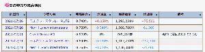 5563 - 新日本電工(株) 26日にモルスタとメリルの売り買いがほぼ相殺。 それで291円→302円の11円高なら明ら
