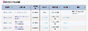5563 - 新日本電工(株) クレディ・スイスが売ってきてたんですね。 決算前のこの時期、しかも他の機関が買い戻してるのに売り向か