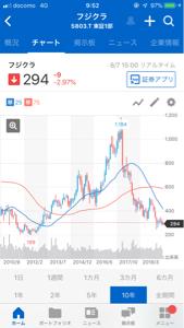 5803 - (株)フジクラ 年初来安値245円がチラつくが10年前には199円もあったんだなぁ。5G関連で有望と見たが来年以降か