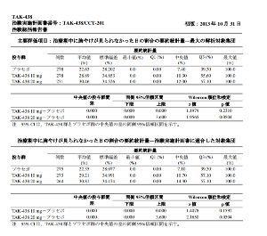 4579 - ラクオリア創薬(株) タケキャブのNERD(非びらん性胃食道逆流症)の治験総括報告書より。画像は統計データです。ちょっと難