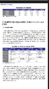 4579 - ラクオリア創薬(株) 2014のFISCOに、2015年RQ4導出時に発生する契約一時金は予想収益に含まれていた。これ見る