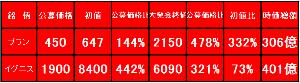 3689 - (株)イグニス ブランと比率検証 ブラン=2150円 公募価格:4.78倍 初値:3.32倍  イグニス=6090円