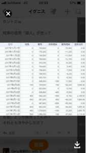 3689 - (株)イグニス 3200円から煽り続けて☆信用買は減ってるやないの 笑  ヤフーの掲示板で株価が決まるはずがない (