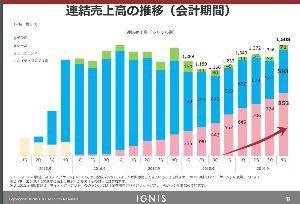 3689 - (株)イグニス 2018年の4Q時点でイグニスの稼ぐ力である売上は12億円でありました 日経平均は19000円、イグ
