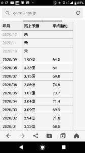 3689 - (株)イグニス with絶好調やで🤭