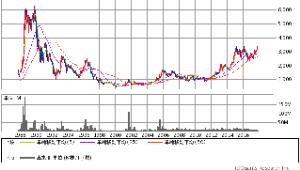 9009 - 京成電鉄(株)  >そうなんですか?カブドットコムのチャート見て10年分見たんですけど。分割しました?   そ