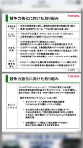 3906 - (株)ALBERT TOYOTA決算報告資料 競争力強化に向けた取り組みに、しっかりALBELTの社名と自動運転(レベル