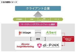 3906 - (株)ALBERT 過去にドコモ・インサイトマーケティングと協業してますから、本丸のドコモとの提携もあり得ますね!  2