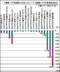 小型成長株で160万円を2億円に、そして 2004年6月では中途半端なので、年末の2004年12月30日のデータをグラフにしましたが、この年の