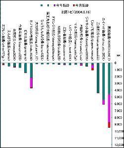 小型成長株で160万円を2億円に、そして 2004年のエクセルデータが見つかりましたので、当時のグラフも作成してみました。 (画像をクリックす