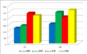 2930 - (株)北の達人コーポレーション 2016年2月期の2Qが2015年2月期の2Qを下回る見込みなのもかなり心配です