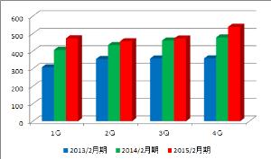 2930 - (株)北の達人コーポレーション 売り上げは確かに15年2月期の4Qは最高だったようですね
