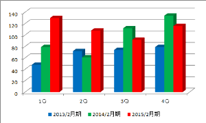 2930 - (株)北の達人コーポレーション だけど…経常利益はかなり成長鈍化(><) 14年2月期の4Qの最高値を4Q連続で更新で