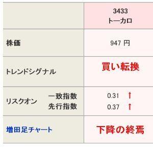 3433 - トーカロ(株) 下降終焉からの買い転換 村上世彰が父からおそわった投資法「上がり始めたら買え。下がり始めたら売れ。一