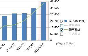3433 - トーカロ(株) ROE(実)14.15%  PER(予)9.2倍  PBR(実)1.47倍 自己資本比率64.8%