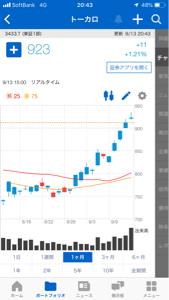 3433 - トーカロ(株) 今日の出来高すごいな。  しかし、アゲアゲが続きましたな。まぁ、東京エレクが年初来高値なのですから、