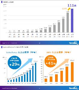 3915 - (株)テラスカイ 安定的な高成長を遂げているのは、創業以来の連結売上高の推移を示した図1を見ると明らかだ。ここ5年の年
