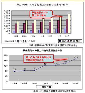 小田急電鉄-Odakyu- 小田急さんに、私の意見を申しあげました。皆様にも披露させていただきます。  車内での暴力事件について