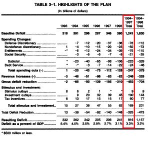 9434 - ソフトバンク(株)  > クリントン政権のときも増税だったけど、マサチューセッツアベニューモデルで事実上の為替操作