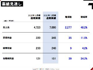 2970 - (株)グッドライフカンパニー 次期予想すごいですね とくに売上48%増で過去最高の70億。 利益はあとから付いてくるのでこのまま突