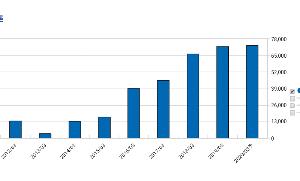 7717 - (株)ブイ・テクノロジー 株価が3分の1のままって