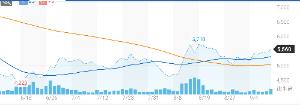 7717 - (株)ブイ・テクノロジー 3ヶ月チャートは緩やかに上昇中