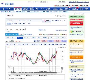 8060 - キヤノンマーケティングジャパン(株) 20年以上の期間でWボトムになってるよ。