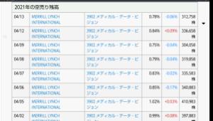 3902 - メディカル・データ・ビジョン(株) 機関の空売り残髙