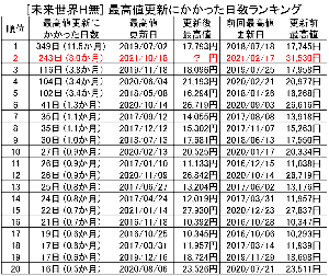47316169 - G・ハイクオリティ成長株式F(H無) (少し気が早いですが、、)  10/18に最高値が更新された場合の「最高値更新にかかった日数ランキン